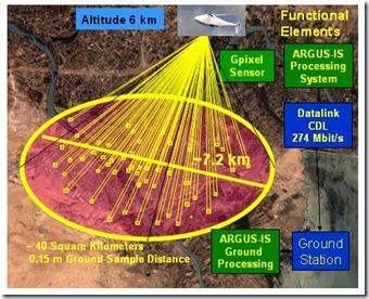 army-argus